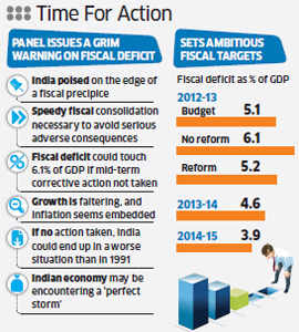 Kelkar Panel has issued a grim warning on India's fiscal deficitKelkar Panel has issued a grim warning on India's fiscal deficit