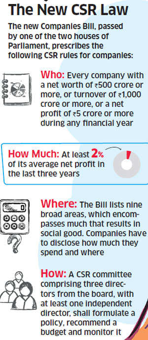 How India Inc can make their CSR spends count
