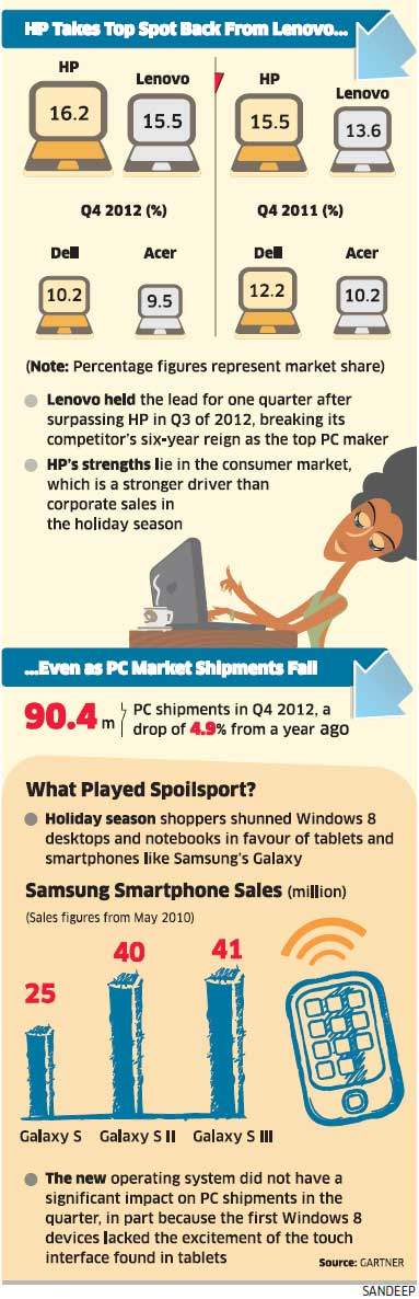 HP vs Lenovo