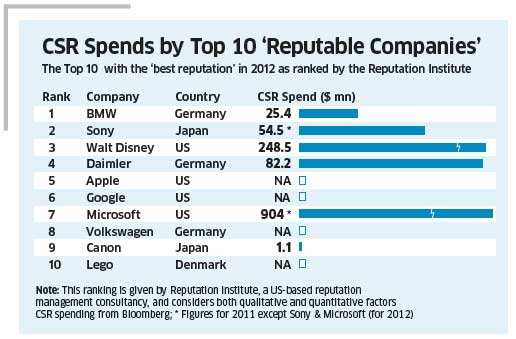 CEOs now more conscious about corporate social responsibility
