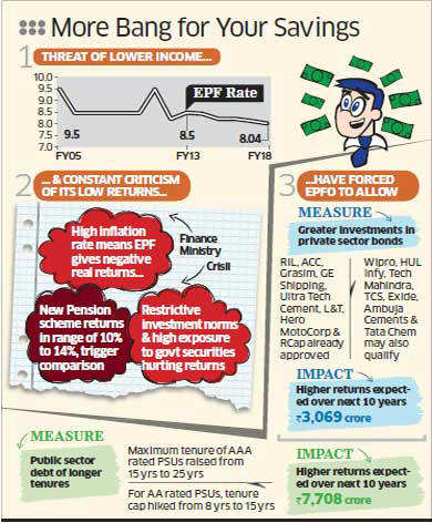 Your  provident fund savings all set to fetch higher returns from 2013-14Your  provident fund savings all set to fetch higher returns from 2013-14