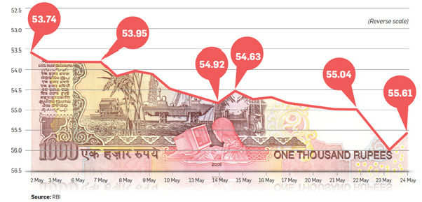 Crash of the rupee and how it impacts you