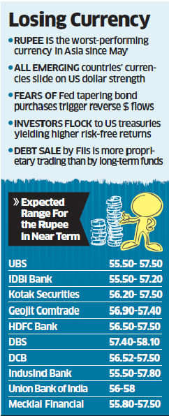 Rupee may plunge further to 57.80 driven by domestic, global factors