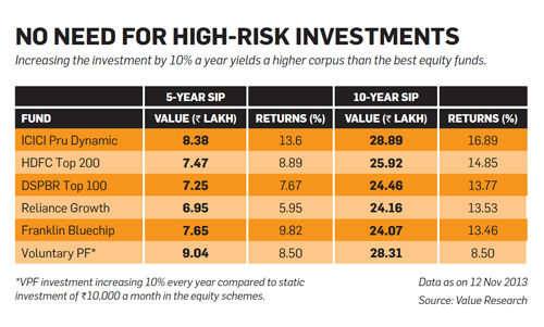 No need for high-risk investments