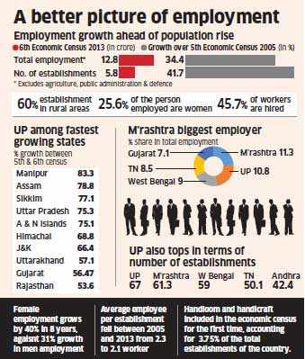 Employment rises 34 per cent to 12.7 crore in 8 years to 2013: Economic census