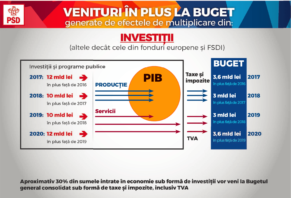 Taxe din investitii