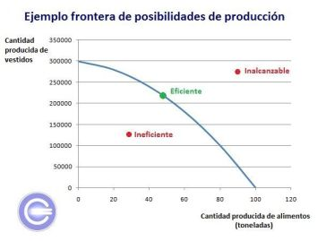 Frontera de posibilidades de producción -ejemplo
