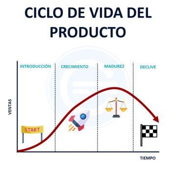 Ciclo de vida del producto - Qué es, definición y concepto ...