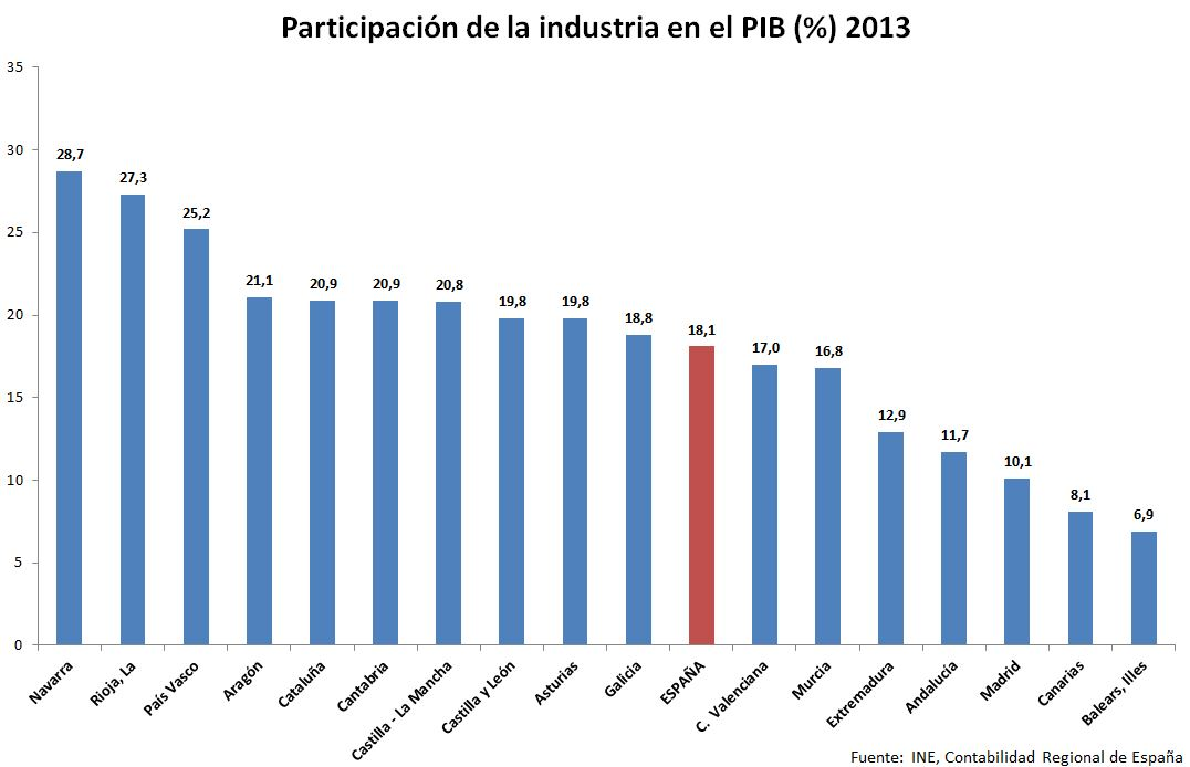 participación de la industria en el PIB