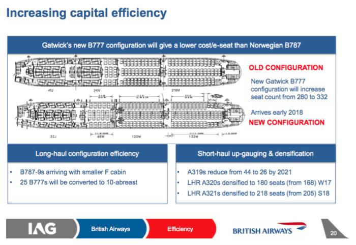 British Airways High Denstiy Boeing 777-200ER for use at Gatwick - Image, IAG