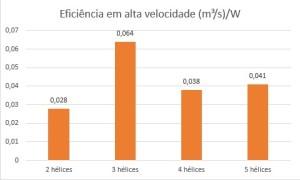 Eficiencia Alta Velocidade