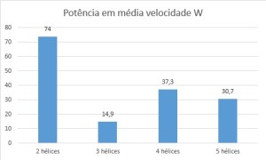 Potencia Média Velocidade