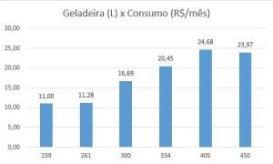 Geladeira x Consumo (R$)