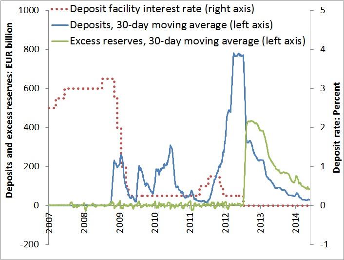 RTEmagicC_Figure_1_negative_deposit_rates_ECB_01.jpg