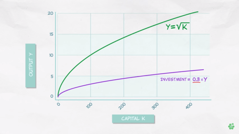 Solow Model - Investment Curve
