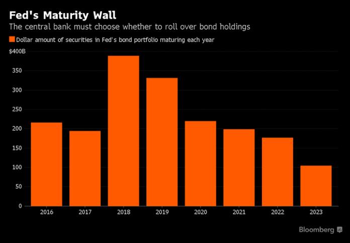 Fed Treasuries hold mature timtable