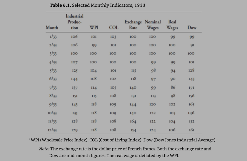 nominal wage and Industrial production in 1933 - table