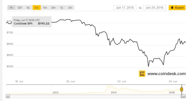 Bitcoin Price under Brexit