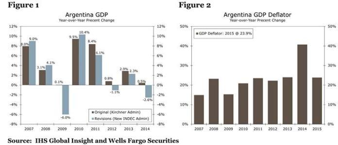 Argentina GDP after adjustment 2007-2014