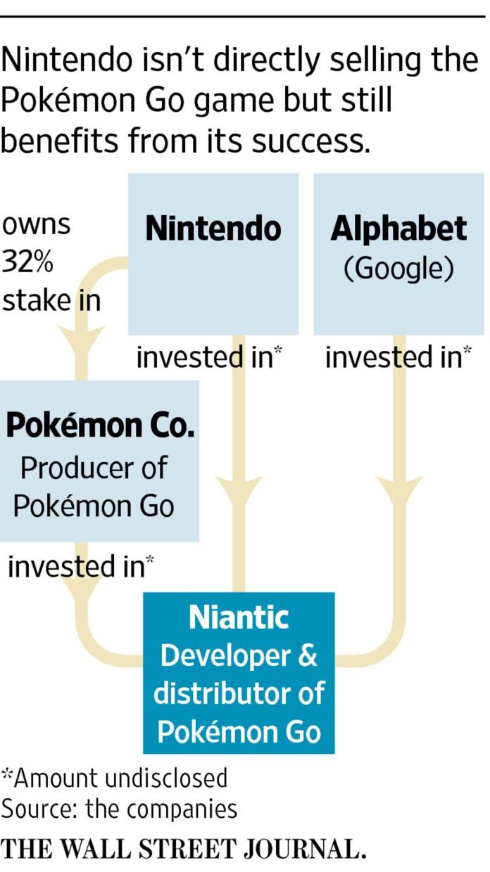 Pkoemon go -- Nintendo and Niantic