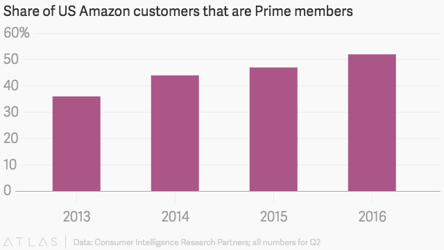 US Amazon Prime Subscriber
