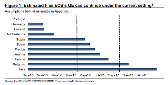 Estimated time ECB's QE can continue under the current setting