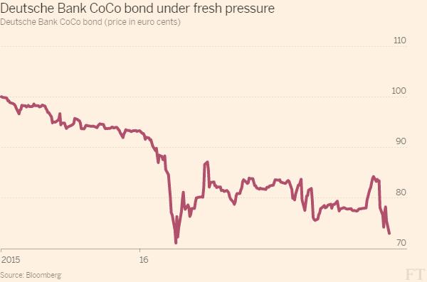 Deutsche Bank Coco Bond Under pressure again