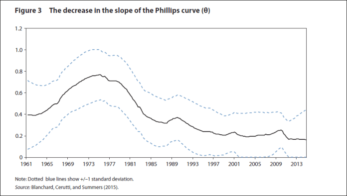slope-of-us-phillips-curve