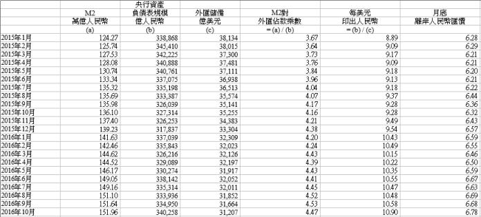 圖一:近月大陸貨幣及外匯數據(央行資產負債表觀點)