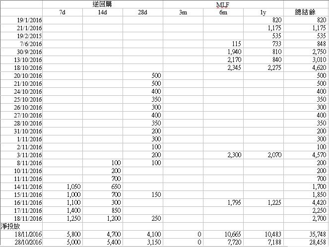 net-position-of-short-term-liquidity-prk