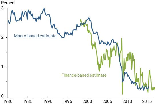 Macro-based v. Finance Based-estimate of Natural Rate of Interest