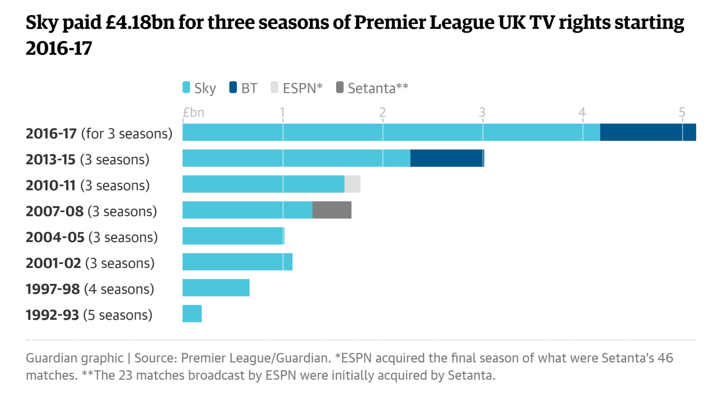 Price of EPL UK TV rights