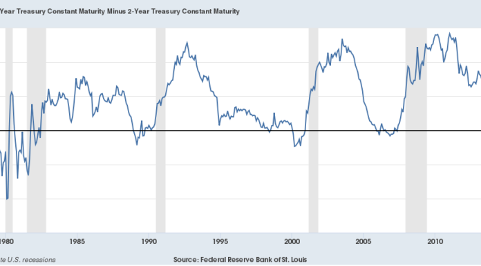 Yield Curve Inversion and Recession