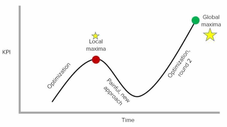 optimization journey to global maxima