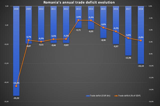 Romania deficit