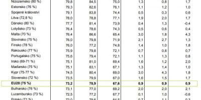 Employment situation in the EU, Q1 2019. Source: Eurostat, Czech Statistical Office.