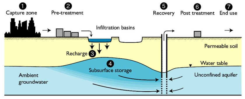 managed aquifer recharge schematic