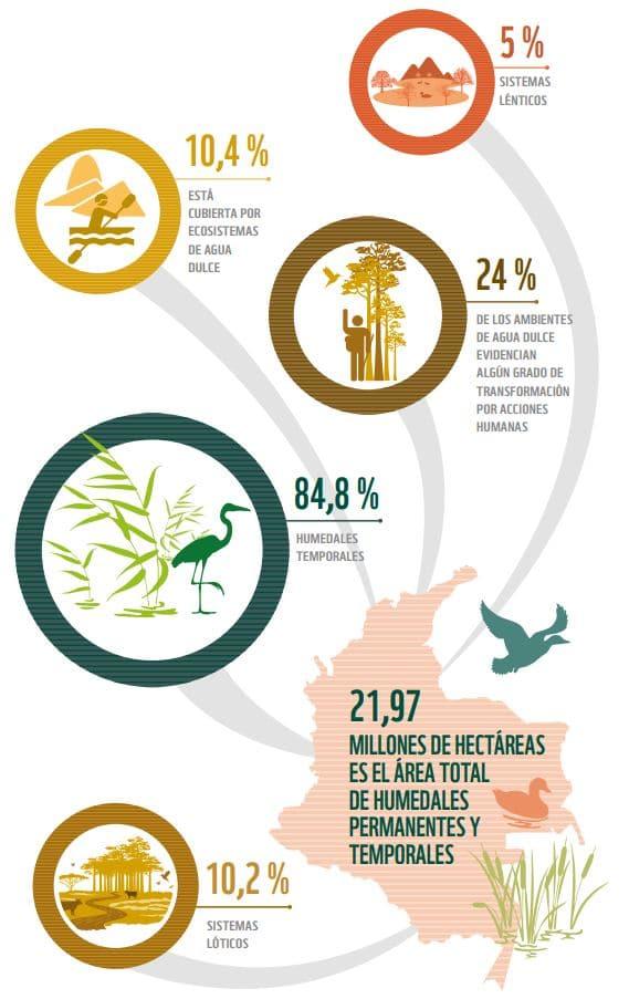 ecosistema Colombia