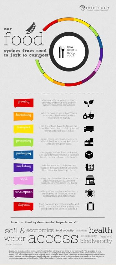 Food System Infogr 2014 - Copy