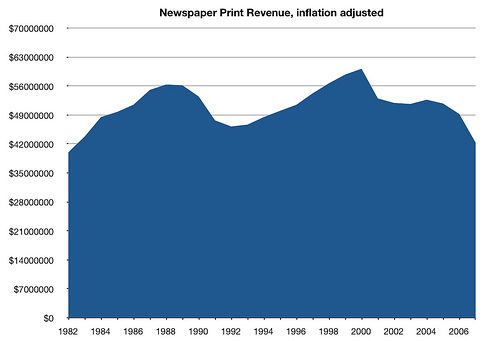 print-revenue-usa.jpg
