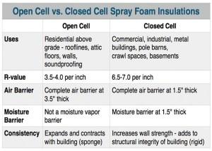 Low Cost Spray Foam in Toronto