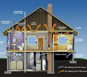 How Building Science Affects Home Comfort?