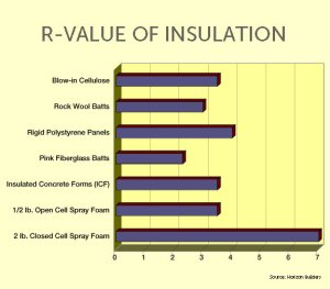 The Importance of Insulation R Values