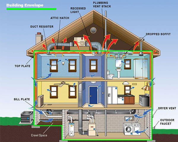 The Importance of the Building Envelope
