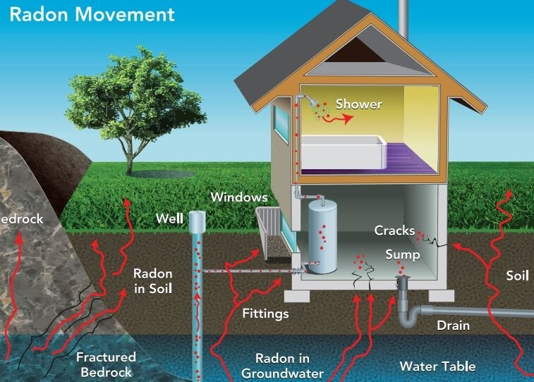 Radon Movement