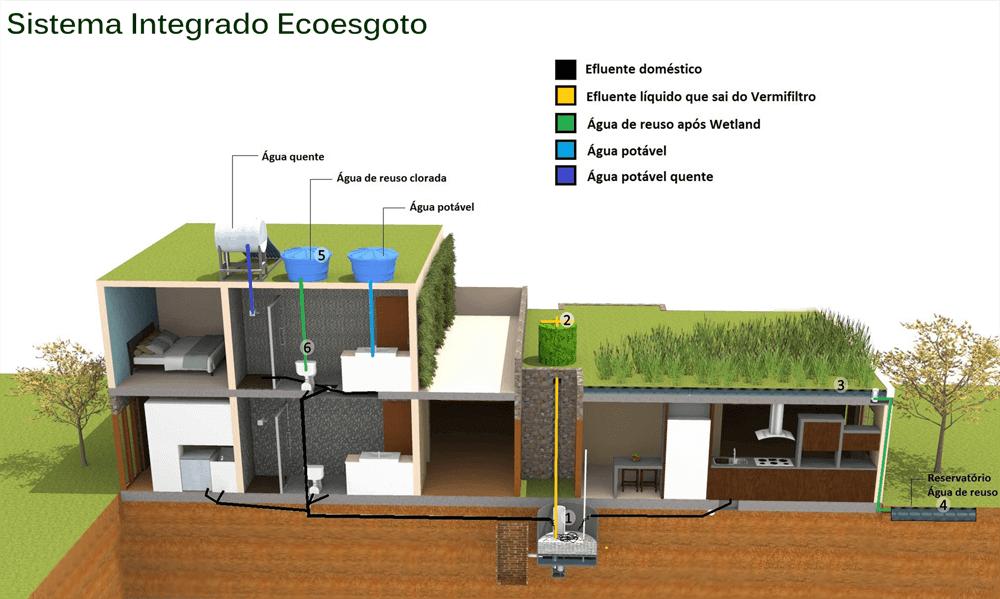 sistema-integrado-ecotelhado-para-reciclaje-de-agua