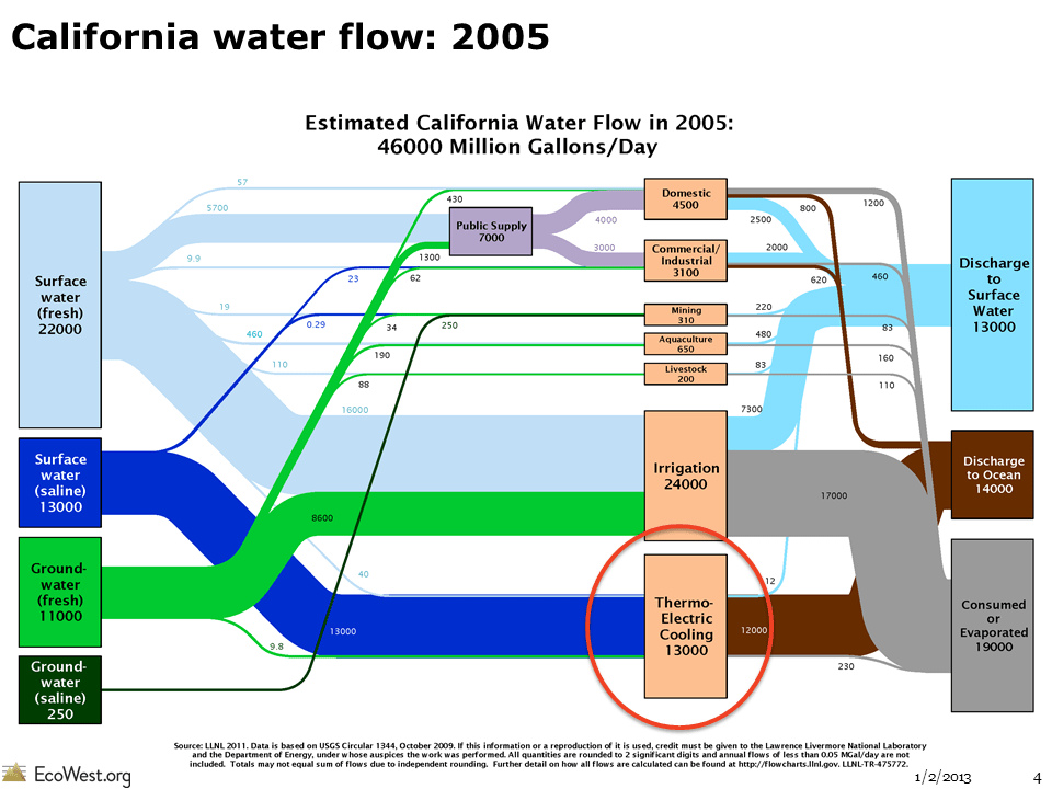 Flow diagrams of US and Western water use  EcoWest