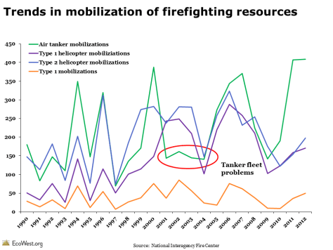 wildfire suppression metrics