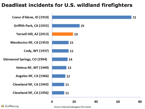 Deadliest incidents for U.S. wildland firefighters