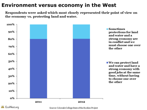 State of the Rockies Conservation in the West Poll Environment vs. Economy